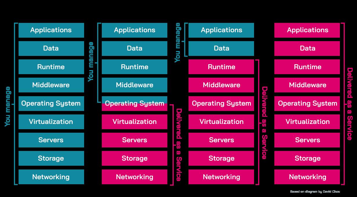 Diagram of NIST cloud service models