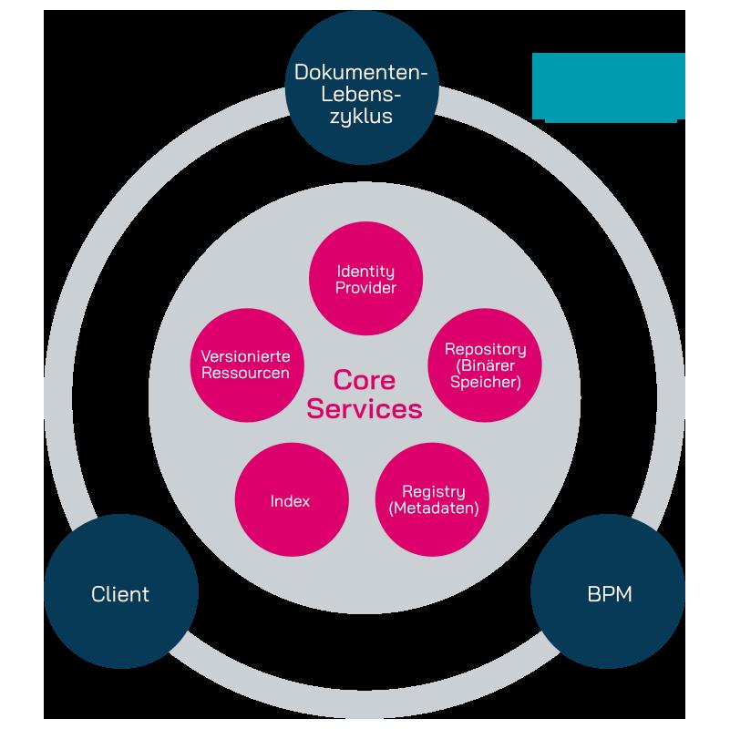 Die Infografik zeigt die yuuvis Momentum Architektur und deren Core und Periphere Services.
