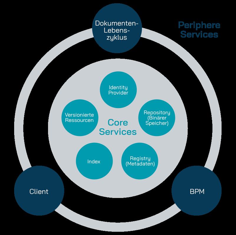 Diagramm der Core-Services-Architektur von yuuvis® Momentum