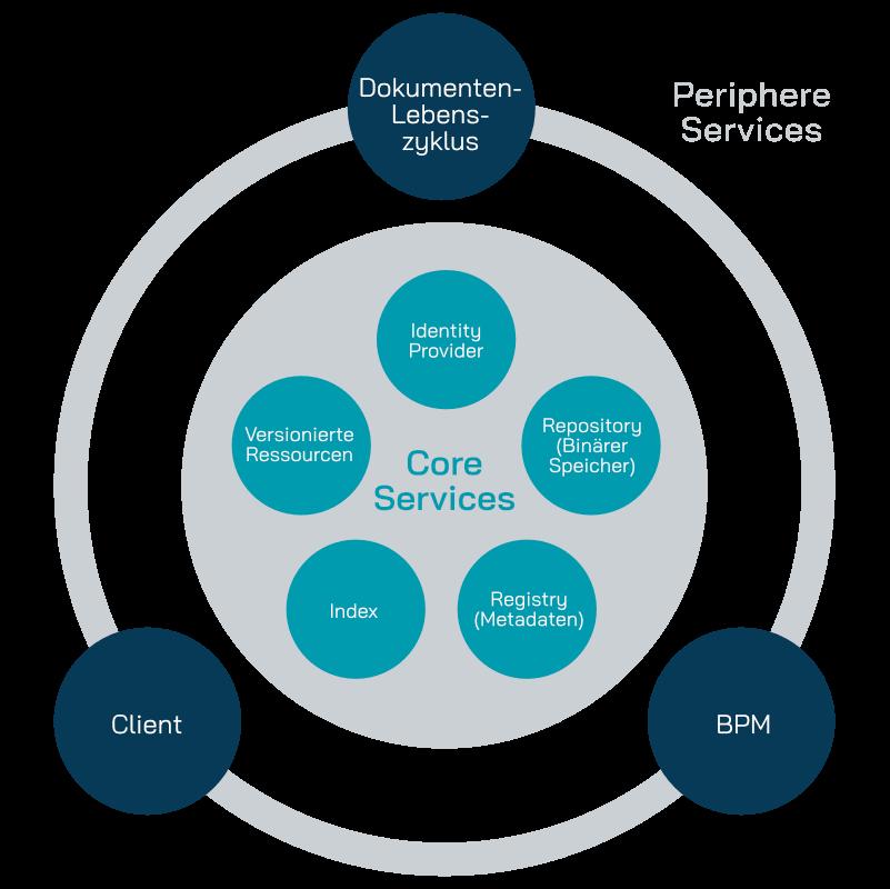 yuuvis momentum core services