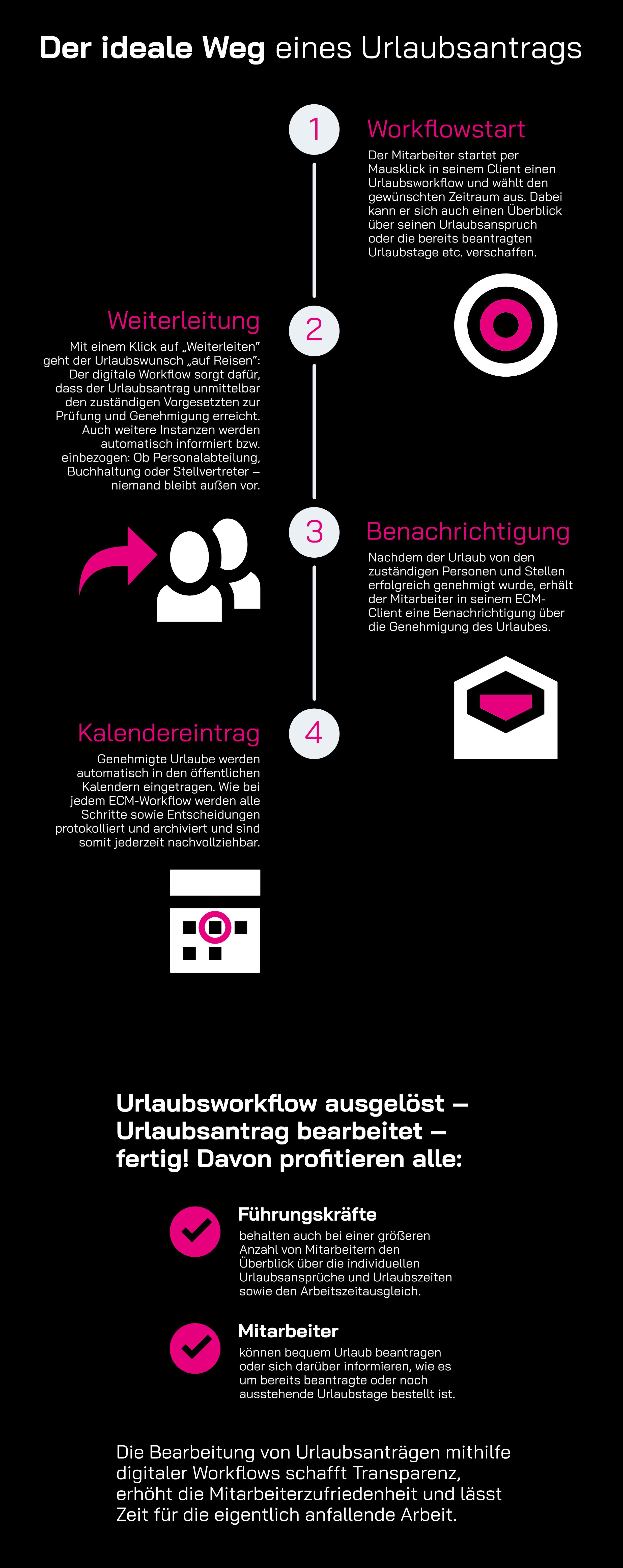 Infographik: Der ideale Weg eines Urlaubsantrags mit yuuvis® RAD