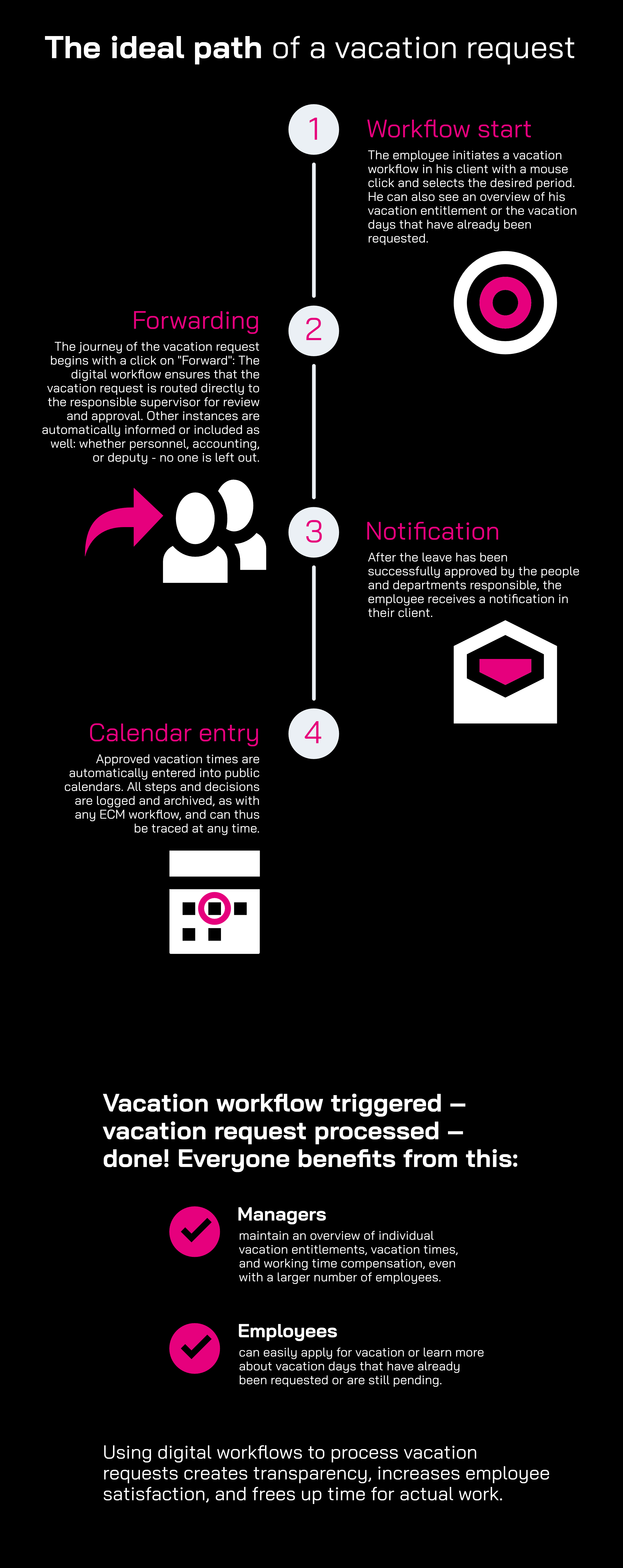 Infographic: The ideal path of a vacation request with yuuvis® RAD