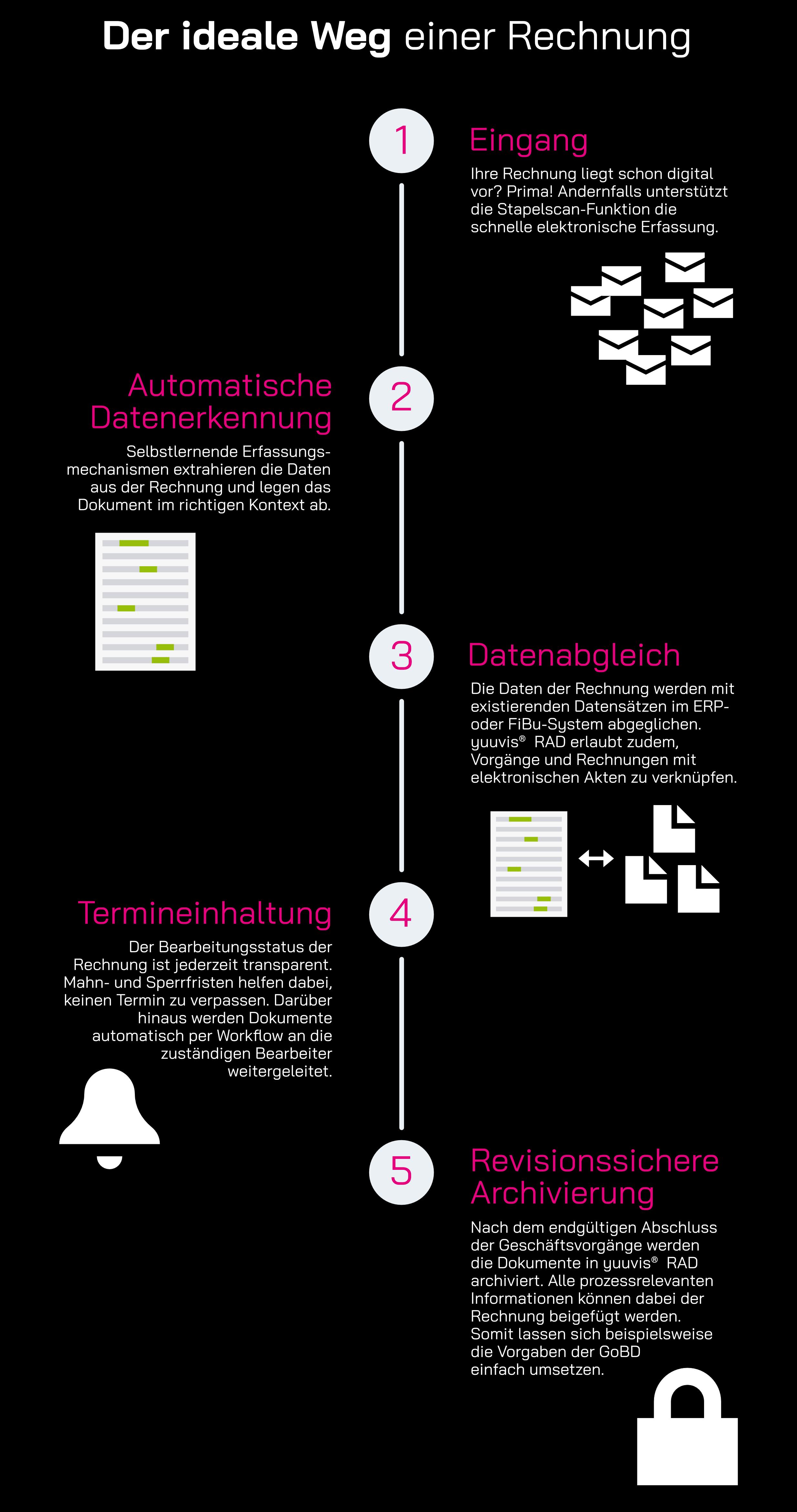 Infographik: Der ideale Weg einer Rechnung mit yuuvis® RAD