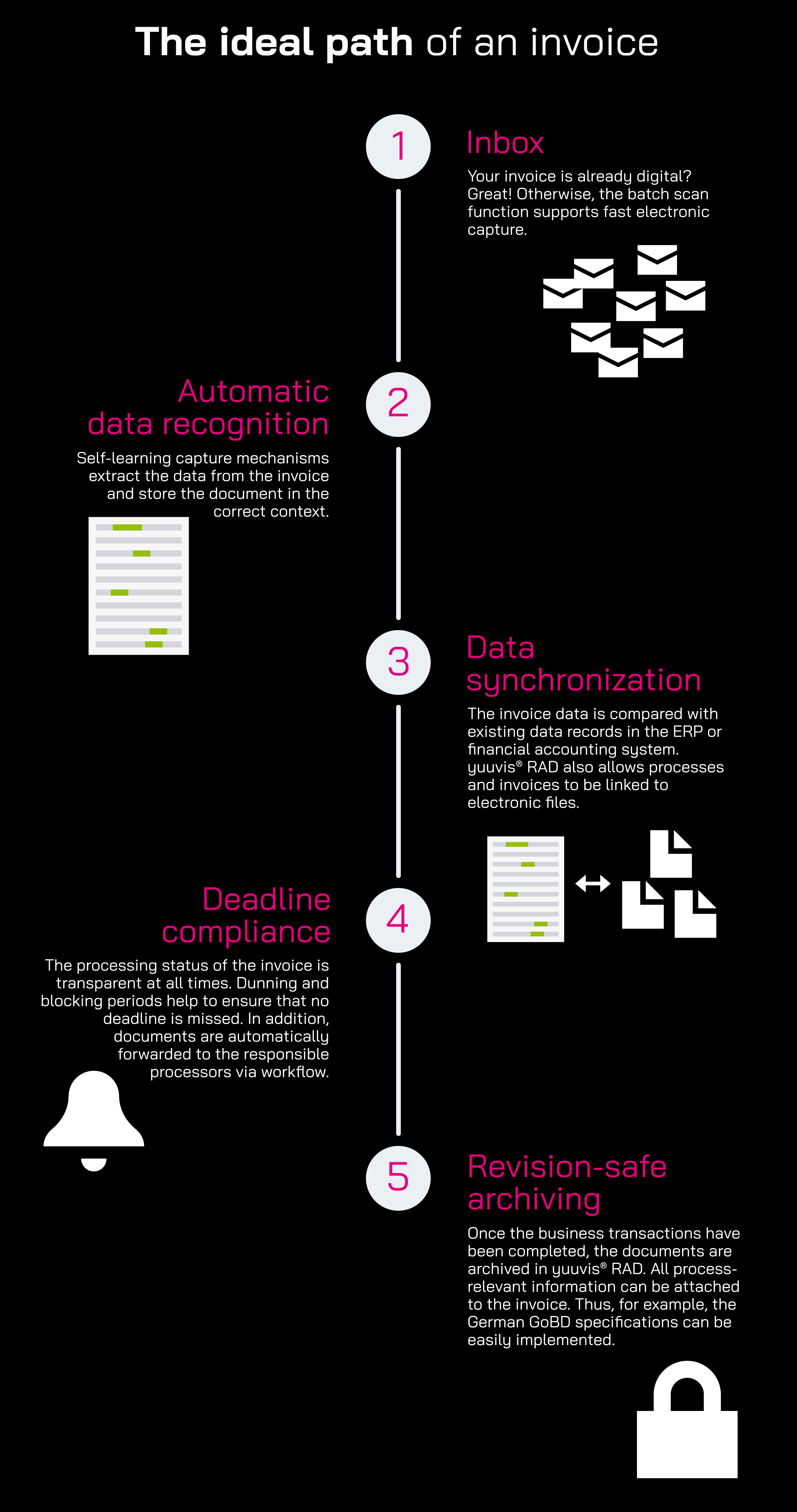 Infographic: The ideal path of an invoice with yuuvis® RAD